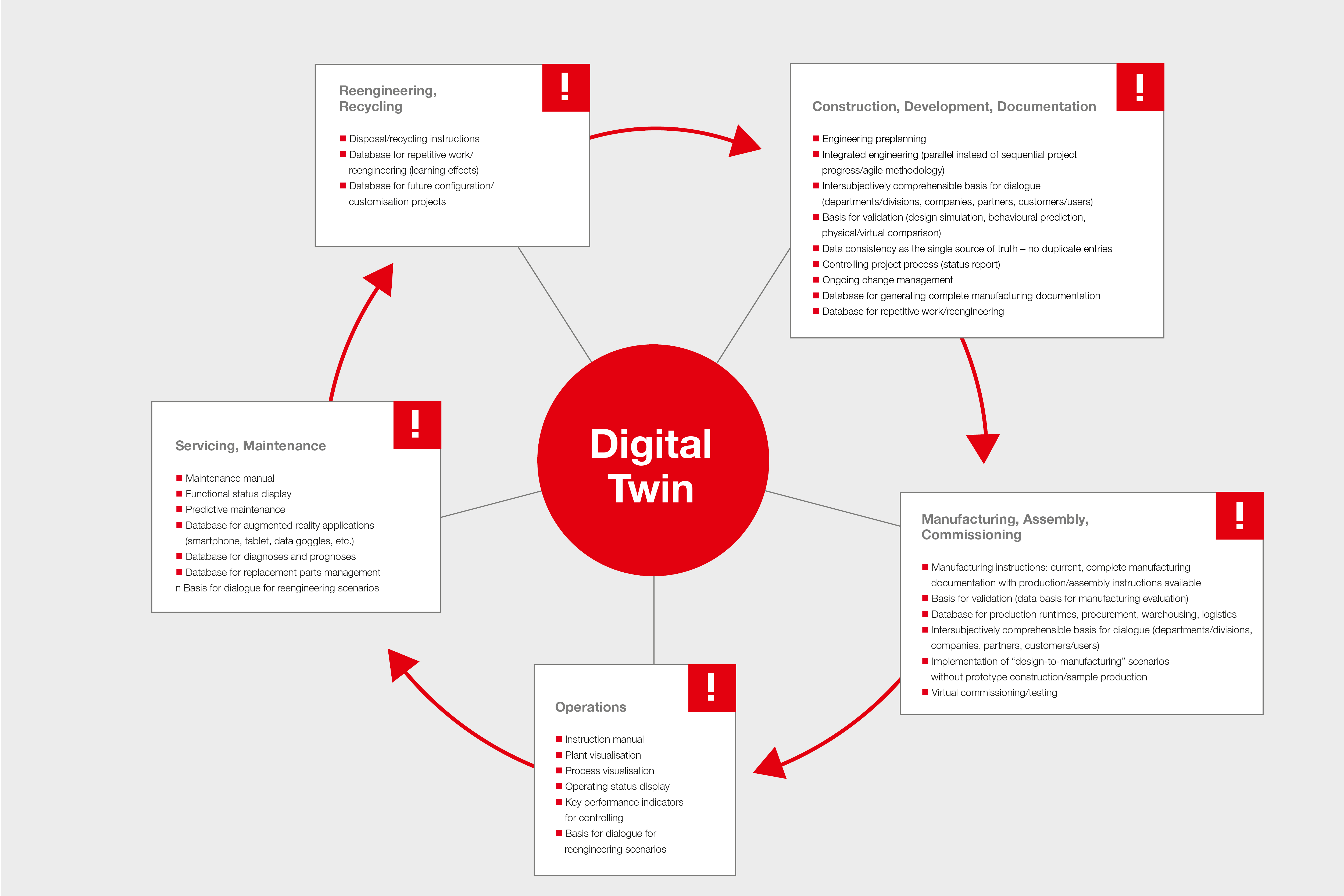 Blog graphic - digital twin in practice